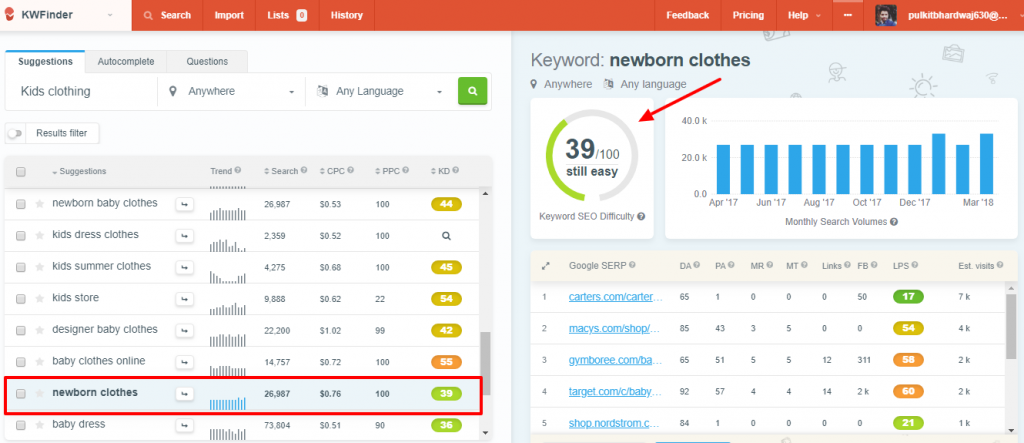Shopify keyword research