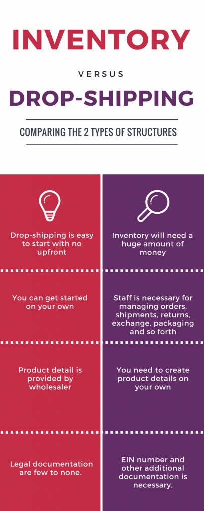 Inventory vs Drop shipping