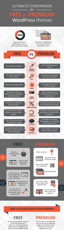 Free vs Premium WordPress themes Infographics