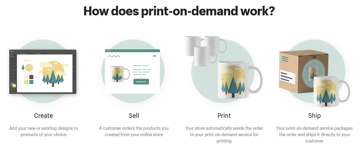 How does print on demand works on Shopify.com